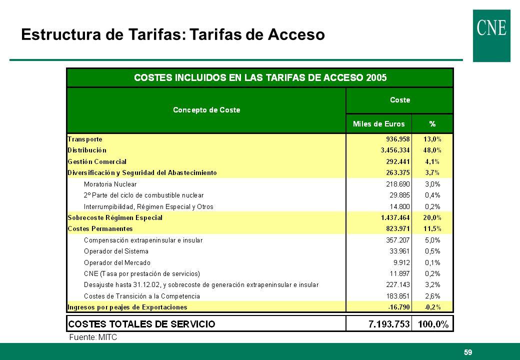 59 Fuente: MITC Estructura de Tarifas: Tarifas de Acceso
