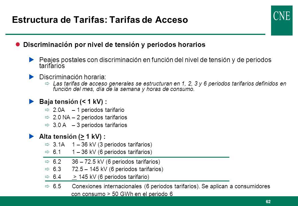62 Estructura de Tarifas: Tarifas de Acceso lDiscriminación por nivel de tensión y periodos horarios Peajes postales con discriminación en función del