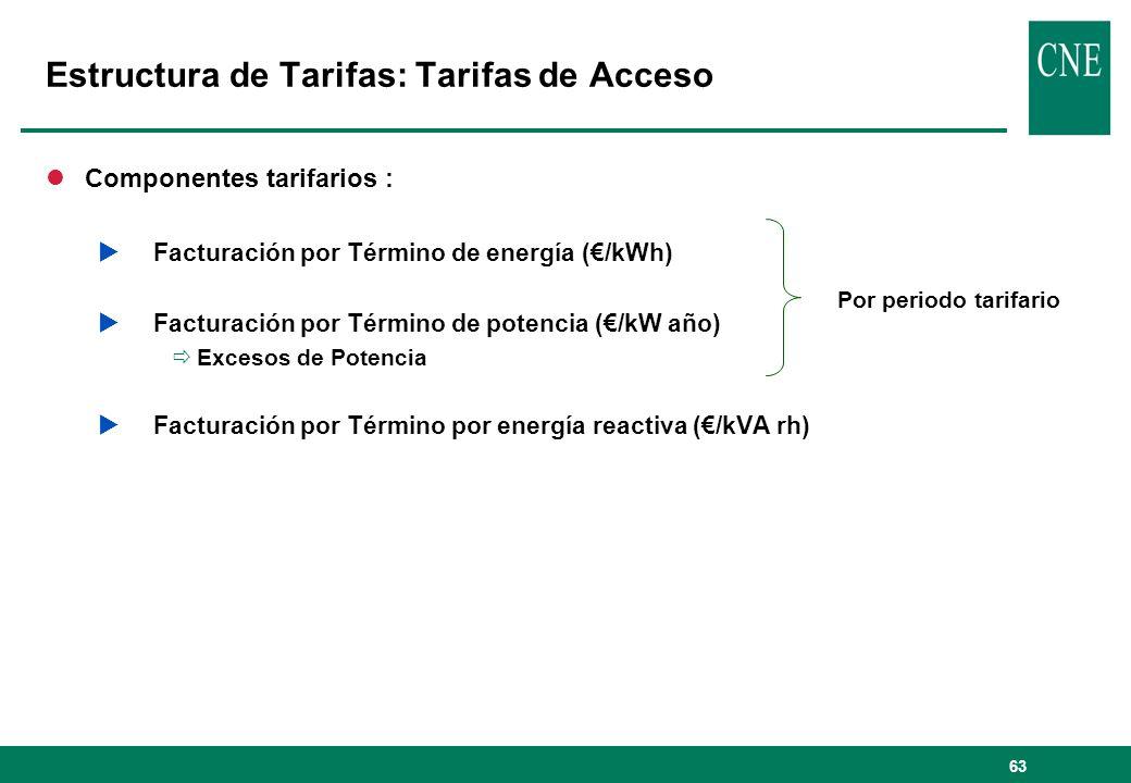 63 Estructura de Tarifas: Tarifas de Acceso lComponentes tarifarios : Facturación por Término de energía (/kWh) Facturación por Término de potencia (/