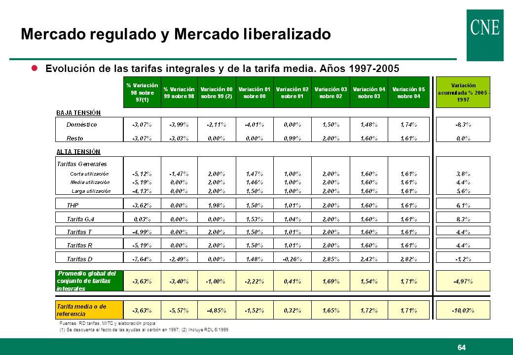 64 lEvolución de las tarifas integrales y de la tarifa media. Años 1997-2005 Fuentes: RD tarifas, MITC y elaboración propia (1) Se descuenta el fecto