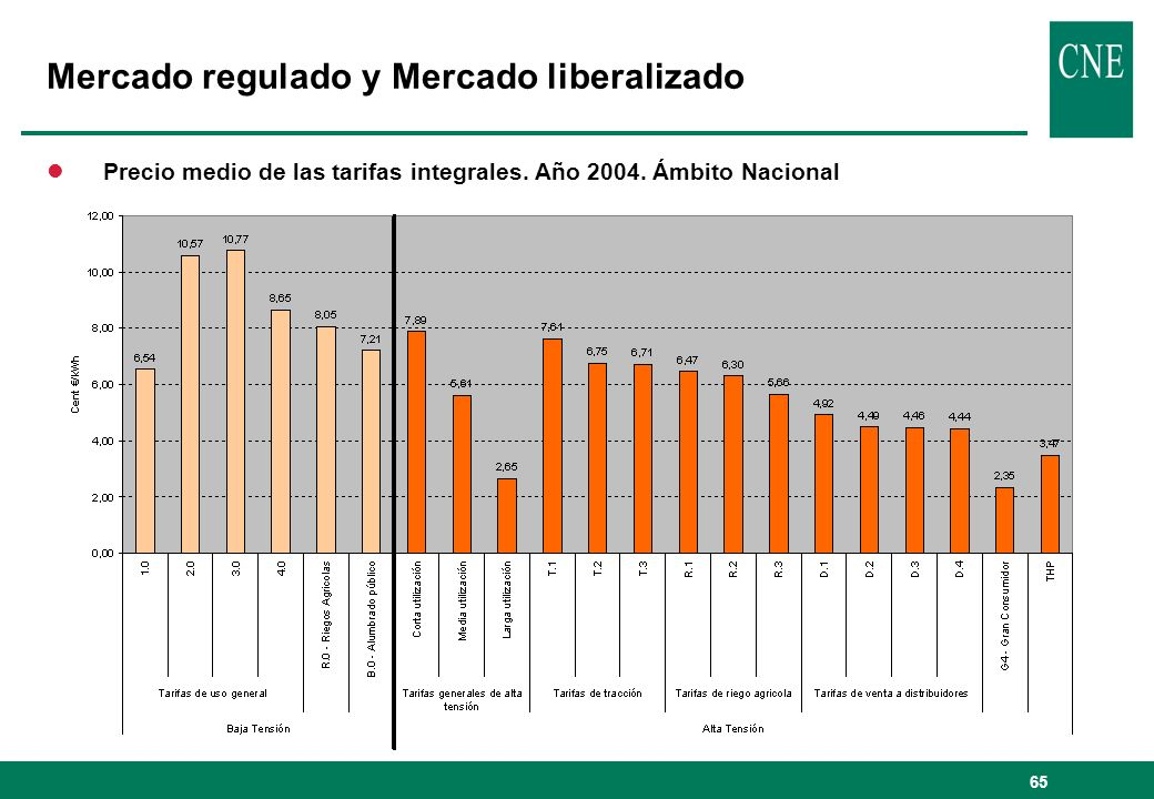 65 lPrecio medio de las tarifas integrales. Año 2004. Ámbito Nacional Mercado regulado y Mercado liberalizado