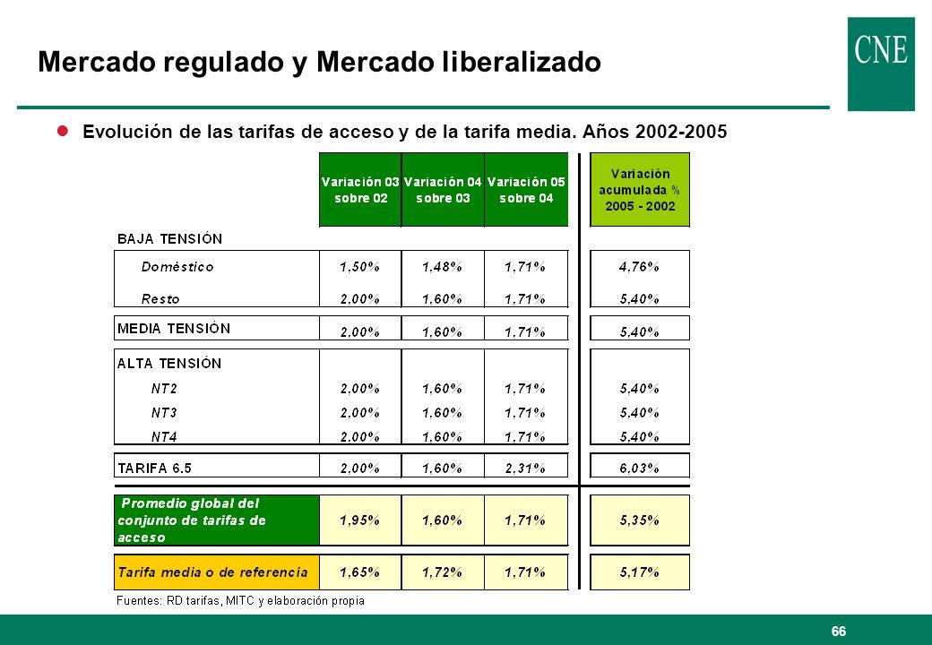 66 lEvolución de las tarifas de acceso y de la tarifa media. Años 2002-2005 Mercado regulado y Mercado liberalizado