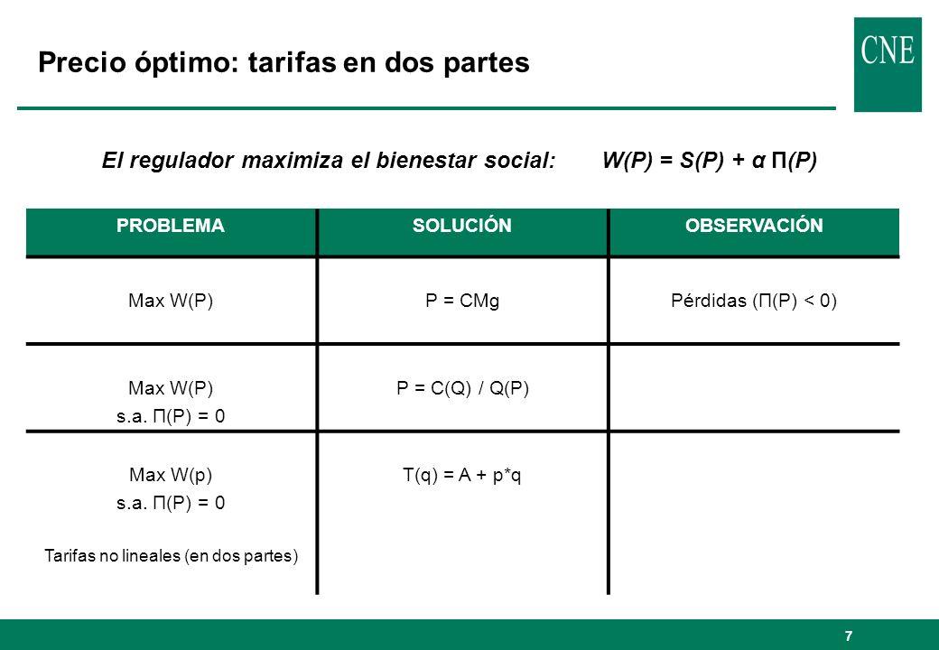 18 Consumidores que acuden al mercado PEAJES Y CÁNONES Consumidores que no acuden al mercado TARIFA DE VENTA Act.