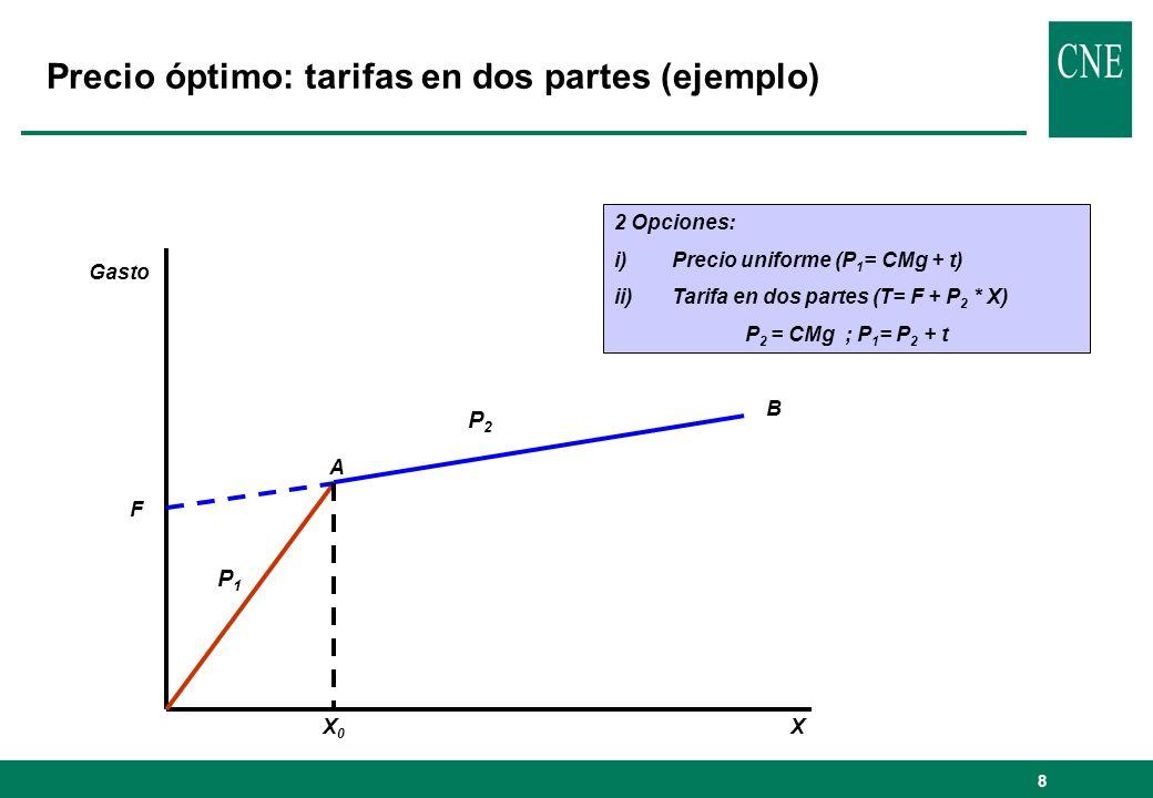 8 Precio óptimo: tarifas en dos partes (ejemplo) Gasto P2P2 P1P1 F A B X0X0 X 2 Opciones: i)Precio uniforme (P 1 = CMg + t) ii)Tarifa en dos partes (T