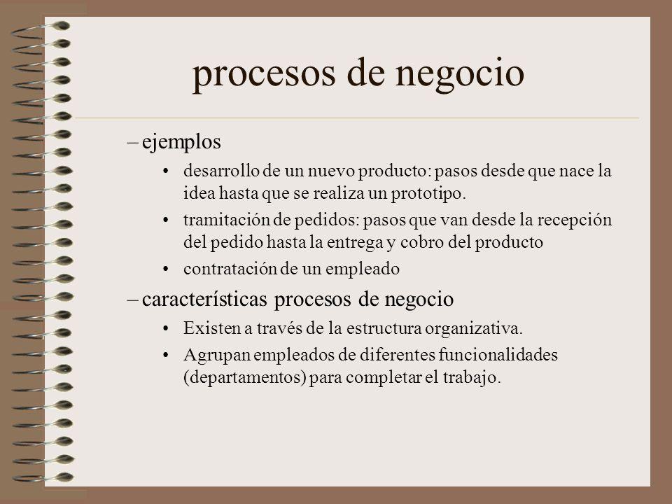 procesos de negocio –ejemplos desarrollo de un nuevo producto: pasos desde que nace la idea hasta que se realiza un prototipo. tramitación de pedidos: