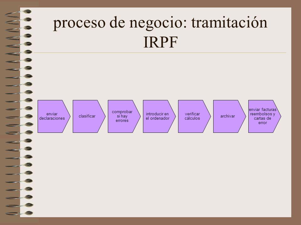 proceso de negocio: tramitación IRPF enviar declaraciones clasificar comprobar si hay errores introducir en el ordenador verificar cálculos archivar e