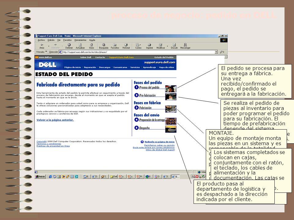 procesos de negocio: ERP INFRAESTRUCTURA EMPRESA ADMINISTRACIÓN RECURSOS HUMANOS DESARROLLO TECNOLOGÍA APROVISIONAMIENTO Logística interna Logística interna Logística externa Logística externa Servicio post- venta Servicio post- venta MARGEN Comercialización y ventas Producción SISTEMA ERP Funciones Back-OfficeFunciones Front-Office Análisis de datos Recursos humanos Fabricación Finanzas Gestión de la cadena de valor Ventas Servicios