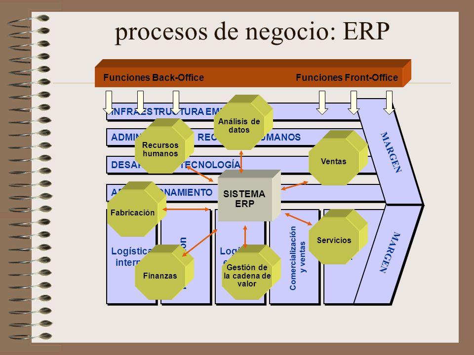 procesos de negocio: ERP INFRAESTRUCTURA EMPRESA ADMINISTRACIÓN RECURSOS HUMANOS DESARROLLO TECNOLOGÍA APROVISIONAMIENTO Logística interna Logística i