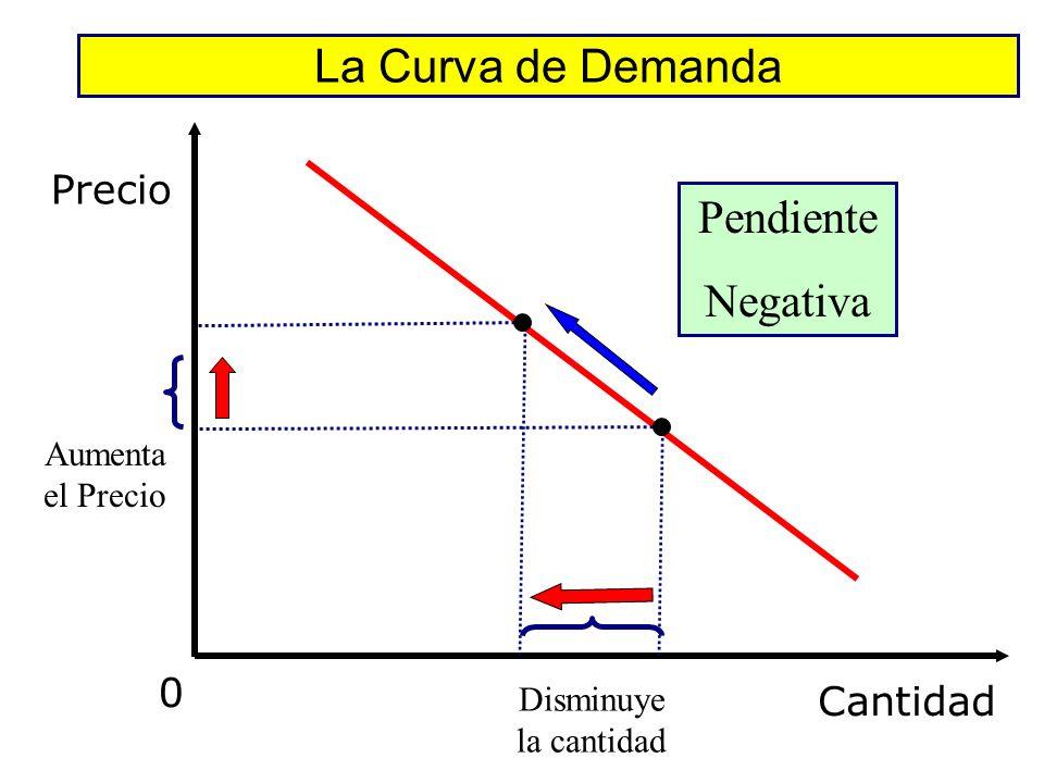 La Curva de Demanda Cantidad 0 Precio 2.50 1.50 1.00 0.50 X X X X X BebidaPrecio 7 10 0 2.50 3 11 1.50 0.75 0.25 0