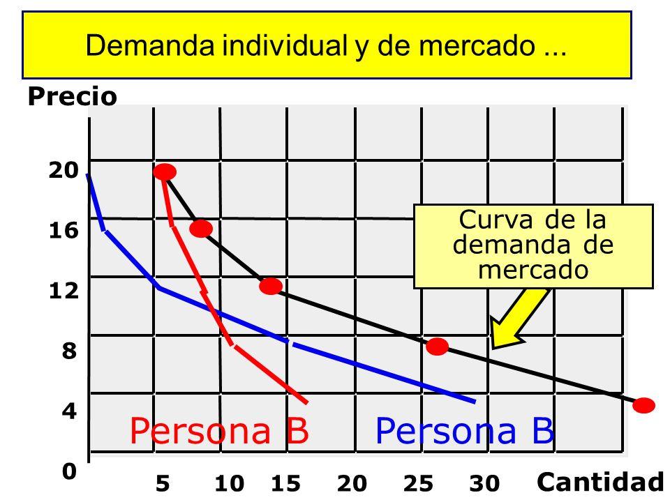 La Curva de Demanda Precio Cantidad 0 Aumenta el Precio Disminuye la cantidad Pendiente Negativa