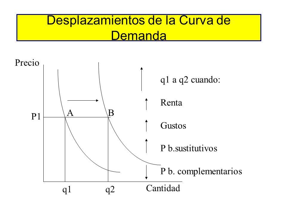Movimientos a lo largo de la curva de demanda Precio Cantidad P1 q1 A B P2 q2 P1 a P2q1 a q2