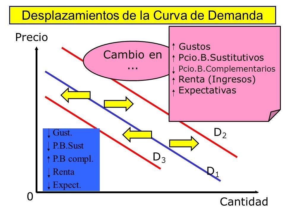 Desplazamientos de la Curva de Demanda Cantidad P1 q1q2 AB q1 a q2 cuando: Renta Gustos P b.sustitutivos P b. complementarios Precio