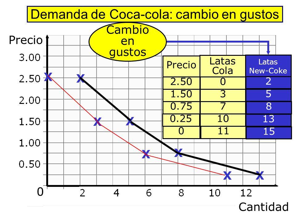 Desplazamientos de la Curva de Demanda Cantidad Precio 0 D1D1 D3D3 D2D2 Gust. P.B.Sust P.B compl. Renta Expect. Cambio en... Gustos Pcio.B.Sustitutivo