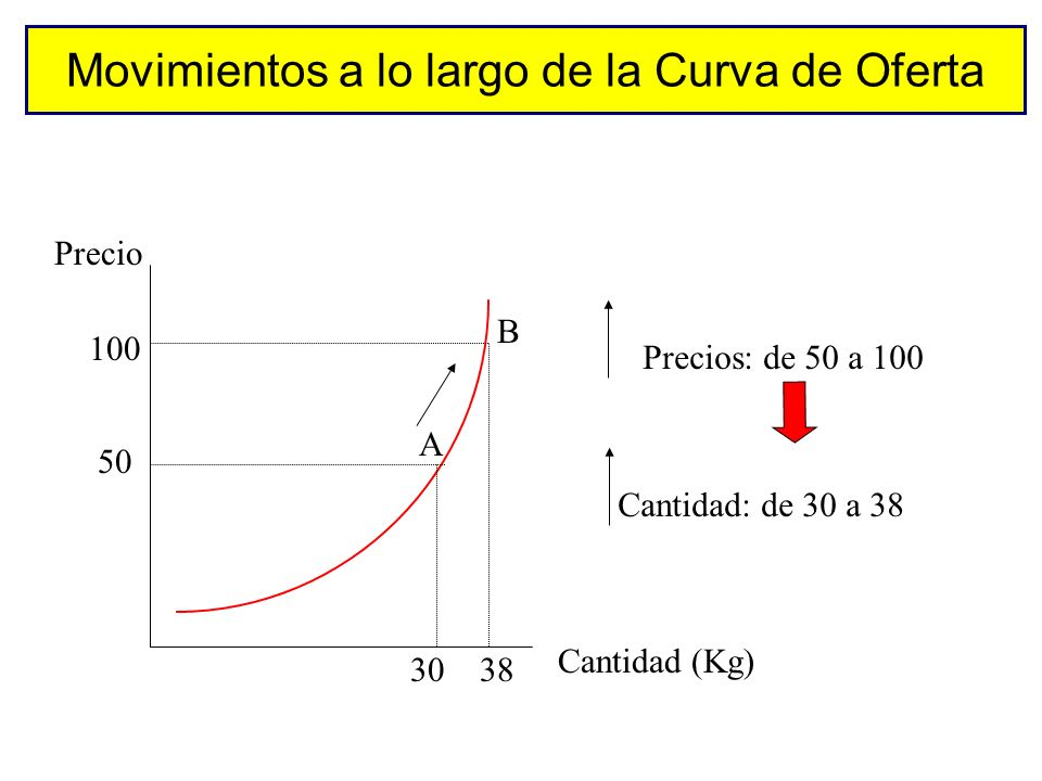 Otros determinantes de la oferta Coste producción. Existencia y rentabilidad de otros productos alternativos (sustitutos en oferta) Existencia y renta