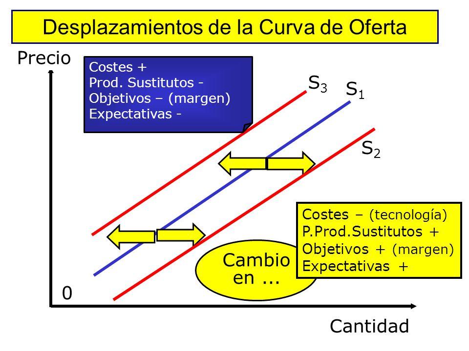 Movimientos a lo largo de la Curva de Oferta Precio Cantidad (Kg) 100 3038 A B Precios: de 50 a 100 Cantidad: de 30 a 38 50