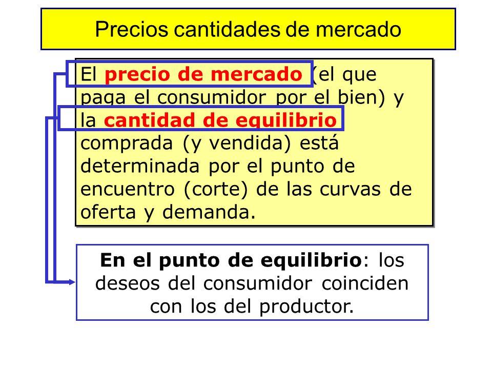Equilibrio de mercado: precio y cantidad de equilibrio