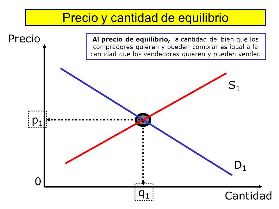 El precio de mercado (el que paga el consumidor por el bien) y la cantidad de equilibrio comprada (y vendida) está determinada por el punto de encuent