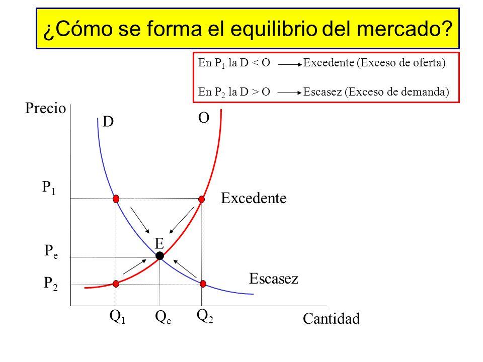 Precio y cantidad de equilibrio Precio Cantidad 0 S1S1 D1D1 p1p1 q1q1 Al precio de equilibrio, la cantidad del bien que los compradores quieren y pued