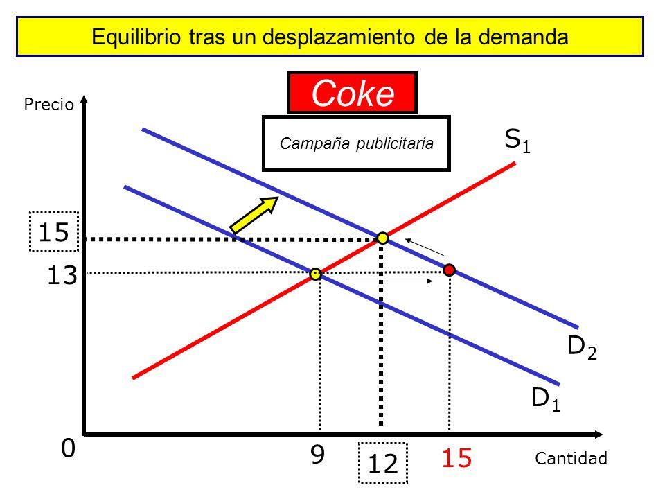 ¿Cómo se forma el equilibrio del mercado? En P 1 la D < O Excedente (Exceso de oferta) En P 2 la D > O Escasez (Exceso de demanda) Precio Cantidad E D