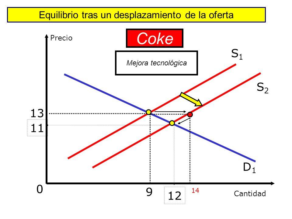 Equilibrio tras un desplazamiento de la demanda Precio Cantidad 0 S1S1 D1D1 13 9 Coke D2D2 Campaña publicitaria 15 12 15