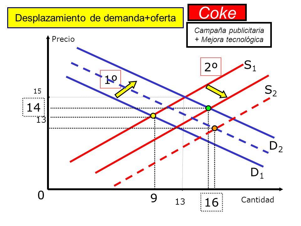 Precio Equilibrio tras un desplazamiento de la oferta Cantidad 0 S1S1 D1D1 9 Coke Mejora tecnológica S2S2 11 12 13 14
