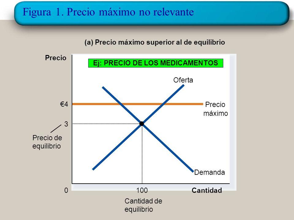¿Cómo afecta un precio máximo al resultado del mercado? Hay dos resultados posibles ante un precio máximo: –Si el precio máximo está por encima del pr
