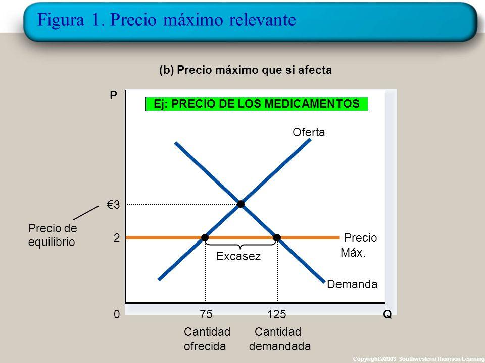 Figura 1. Precio máximo no relevante (a) Precio máximo superior al de equilibrio Cantidad 0 Precio 4 máximo Precio de equilibrio Demanda Oferta Cantid