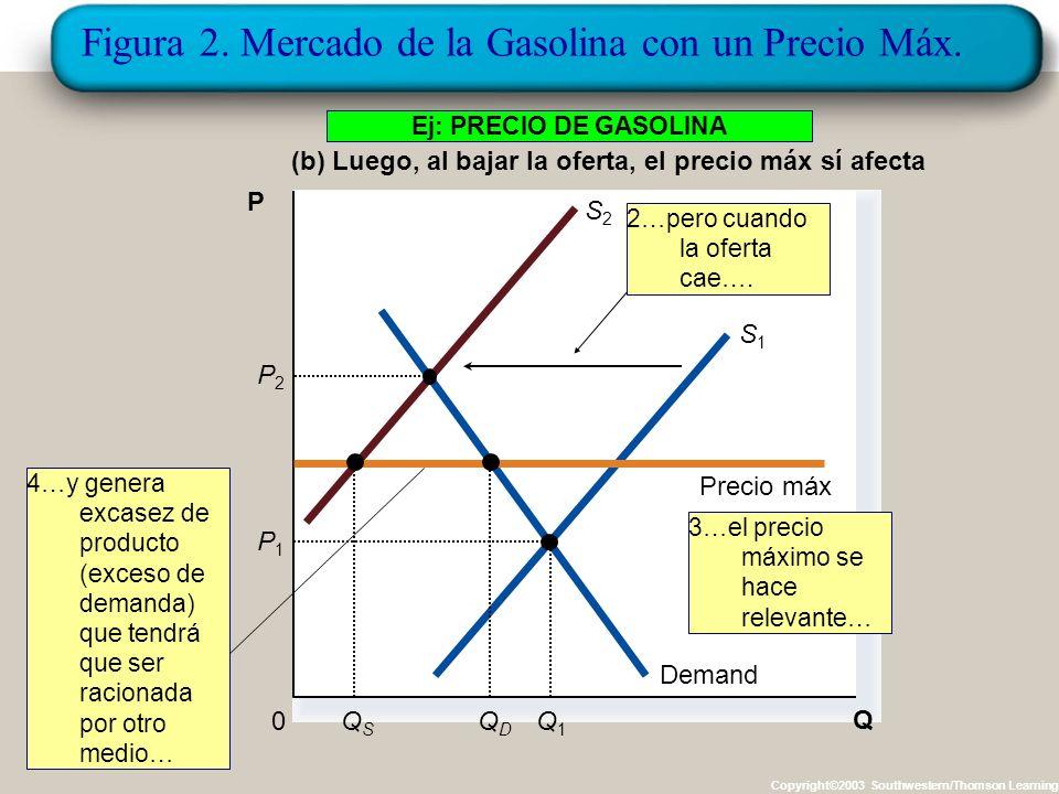 Figura 2. Mercado de la Gasolina con un Precio Máx. Copyright©2003 Southwestern/Thomson Learning (a) En un primer momento: el precio máx. no afecta. Q