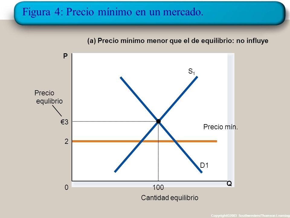 ¿Cómo afecta un Precio Mínimo al resultado del mercado? Igualmente, cuando el Gobierno establece un precio mínimo, puede haber dos resultados: –Si el