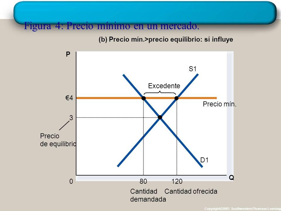Figura 4: Precio mínimo en un mercado. Copyright©2003 Southwestern/Thomson Learning (a) Precio mínimo menor que el de equilibrio: no influye Q 0 P Can