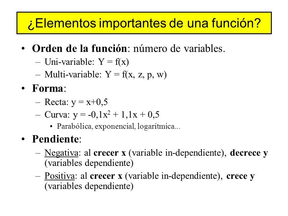 ¿Elementos importantes de una función.Orden de la función: número de variables.