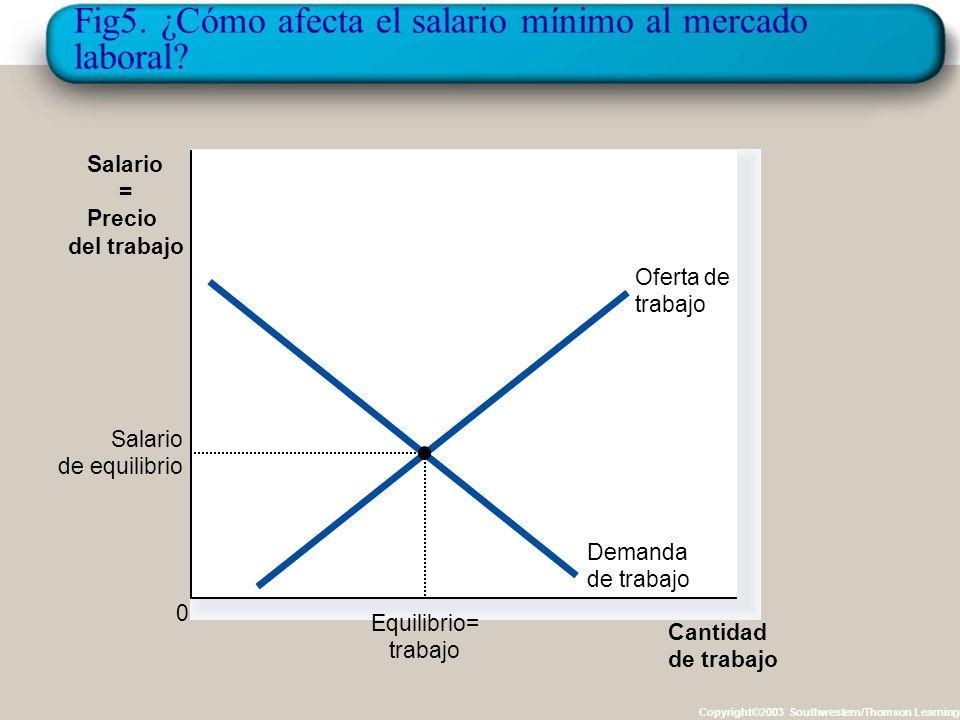El Salario Mínimo Es un ejemplo importante para analizar el efecto de un precio mínimo. En salario mínimo establece el menor salario al que legalmente