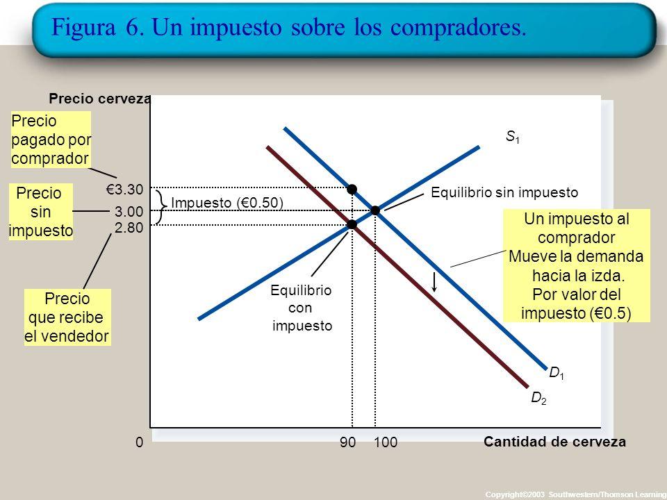 La elasticidad y la incidencia de los impuestos La incidencia de los impuestos es la manera en la que la carga impositiva recae sobre los diferentes a