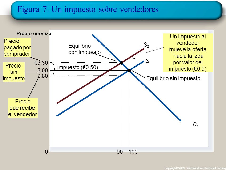 Figura 6. Un impuesto sobre los compradores. Copyright©2003 Southwestern/Thomson Learning Cantidad de cerveza 0 Precio cerveza Equilibrio sin impuesto