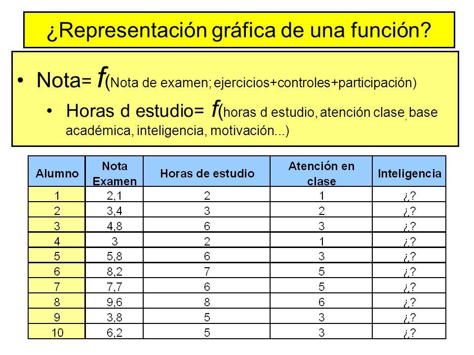 ¿Representación gráfica de una función.