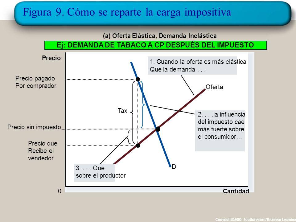 La elasticidad y la incidencia de los impuestos. Cómo se reparte la carga del impuesto entre productores y compradores? La respuesta depende de la ela