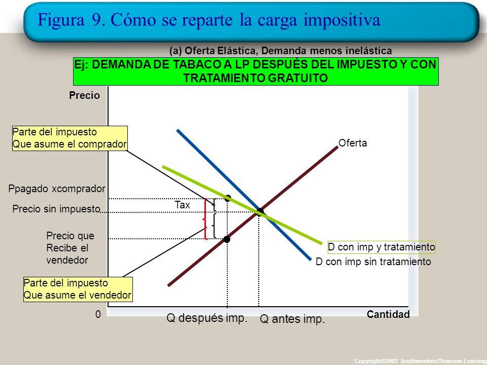 Figura 9. Cómo se reparte la carga impositiva Copyright©2003 Southwestern/Thomson Learning Cantidad 0 Precio D Oferta Tax Precio que Recibe el vendedo