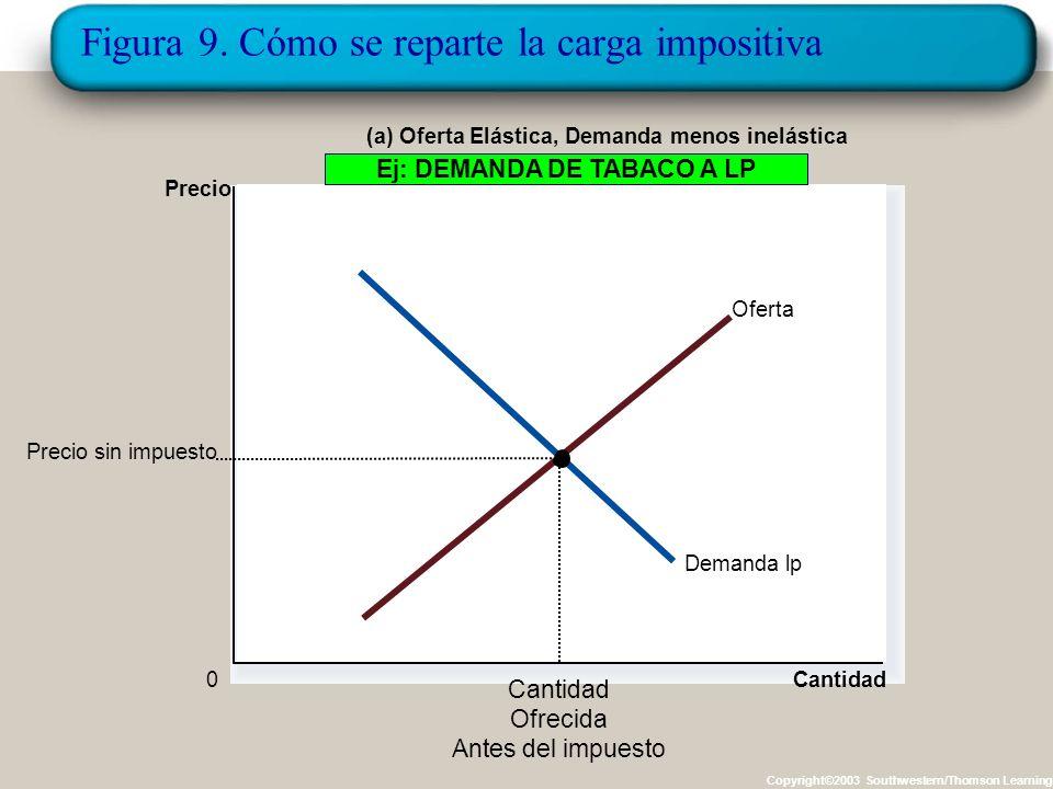 Figura 9. Cómo se reparte la carga impositiva Copyright©2003 Southwestern/Thomson Learning Cantidad 0 Precio D Oferta (a) Oferta Elástica, Demanda Ine