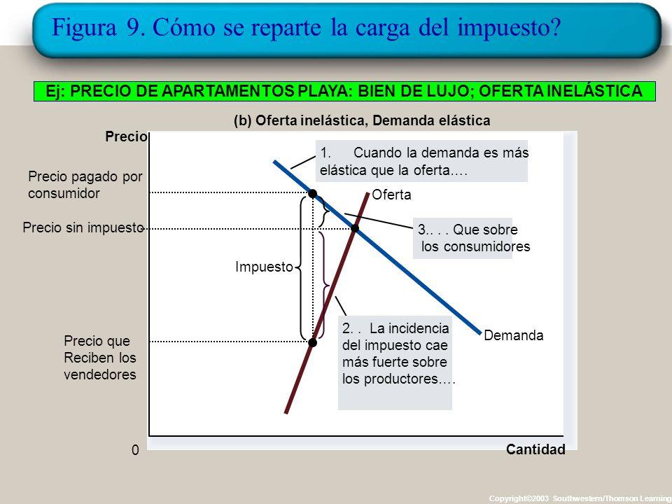 Figura 9. Cómo se reparte la carga impositiva Copyright©2003 Southwestern/Thomson Learning Cantidad 0 Precio Demanda lp Oferta (a) Oferta Elástica, De