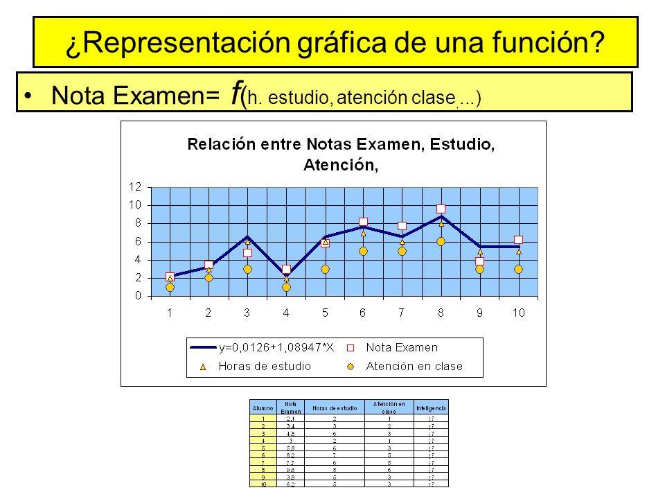 ¿Representación gráfica de una función? Nota Examen= f ( h. estudio, atención clase,...)