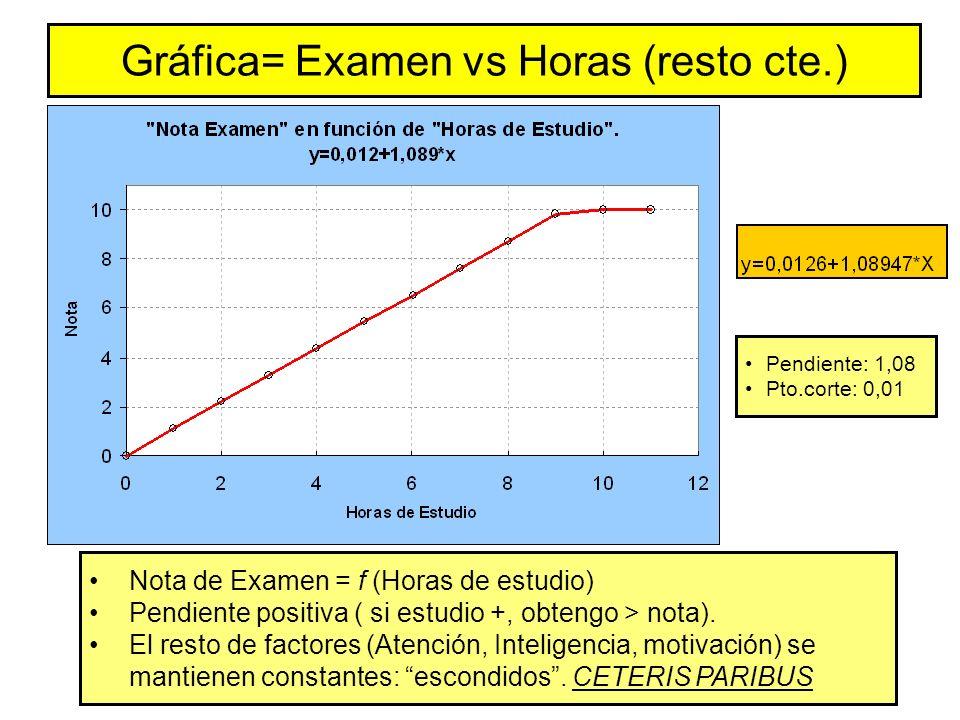 Gráfica= Examen vs Horas (resto cte.) Nota de Examen = f (Horas de estudio) Pendiente positiva ( si estudio +, obtengo > nota).