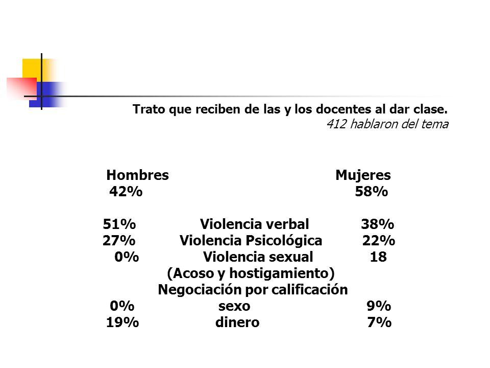 Trato que reciben de las y los docentes al dar clase. 412 hablaron del tema Hombres Mujeres 42% 58% 51% Violencia verbal 38% 27% Violencia Psicológica