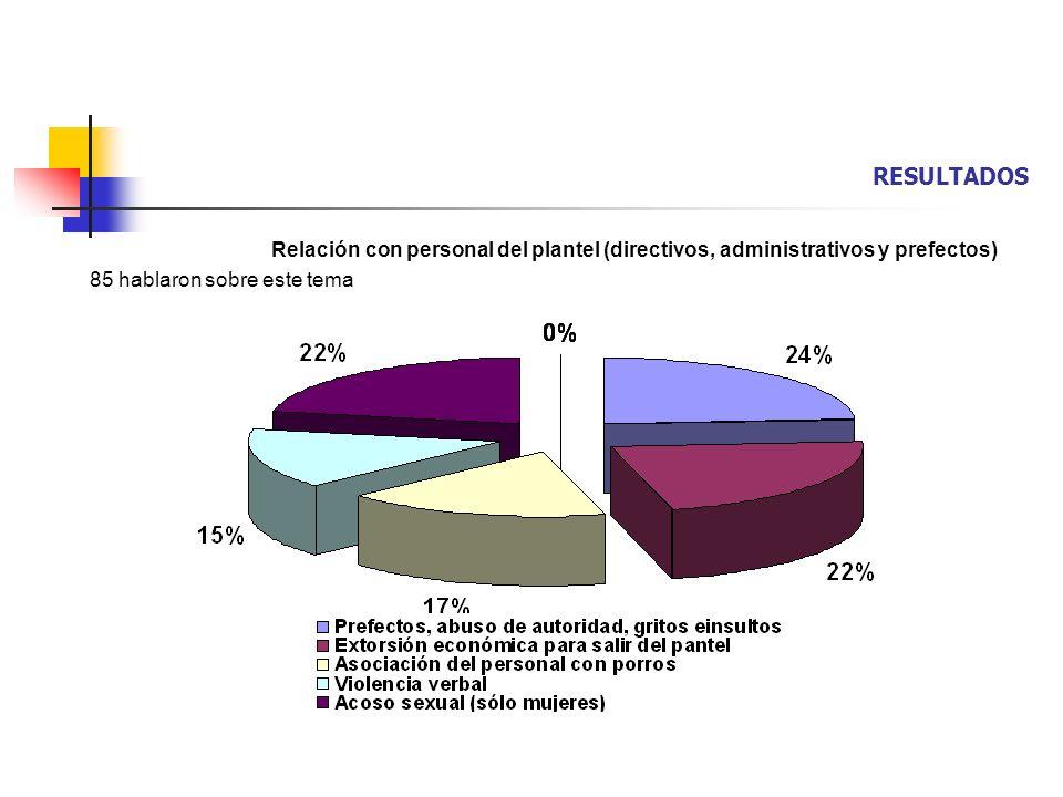 RESULTADOS Relación con personal del plantel (directivos, administrativos y prefectos) 85 hablaron sobre este tema