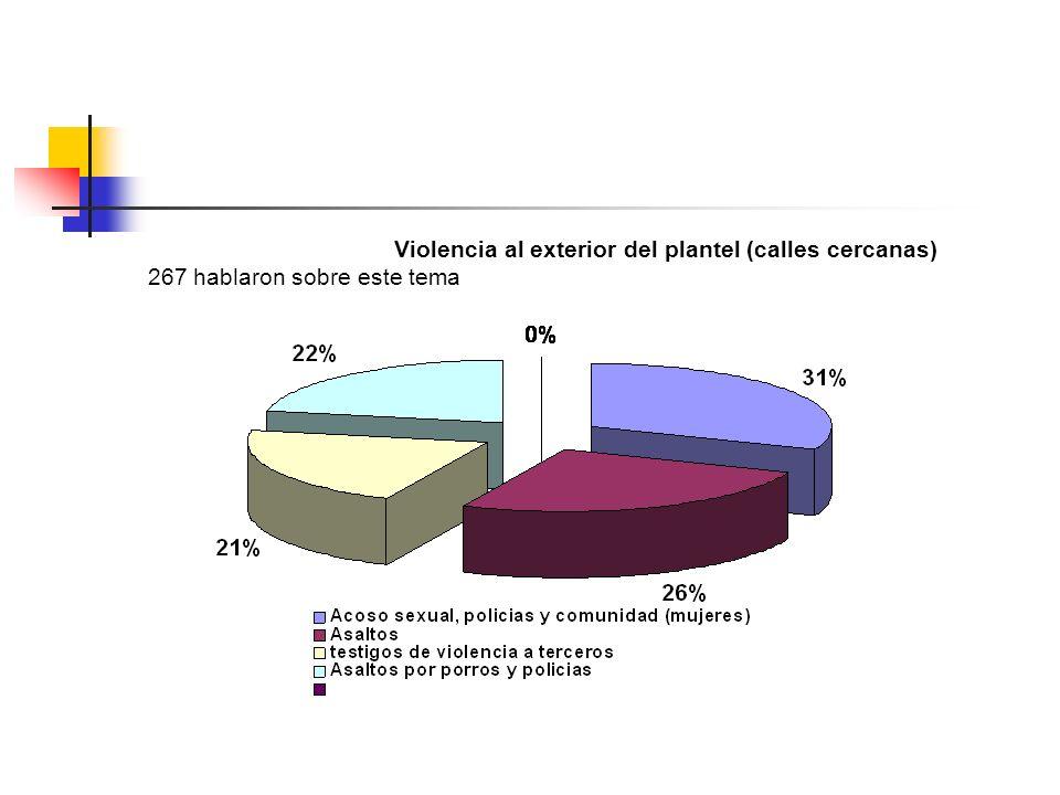 Violencia al exterior del plantel (calles cercanas) 267 hablaron sobre este tema
