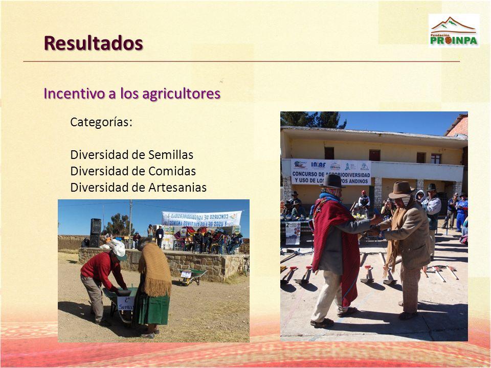 Resultados Incentivo a los agricultores Categorías: Diversidad de Semillas Diversidad de Comidas Diversidad de Artesanias