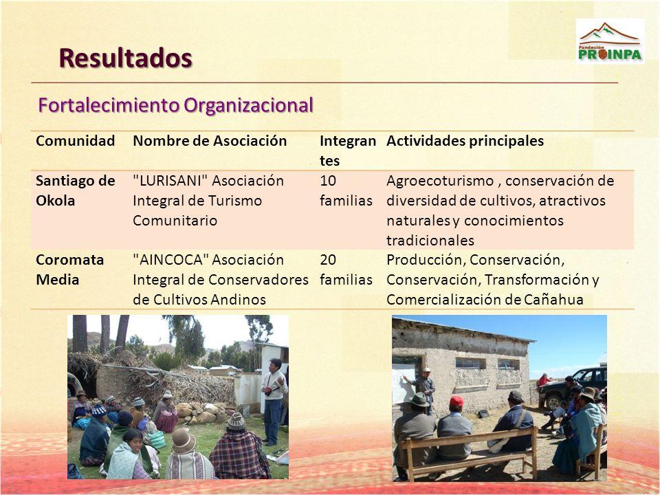 Resultados Fortalecimiento Organizacional ComunidadNombre de AsociaciónIntegran tes Actividades principales Santiago de Okola
