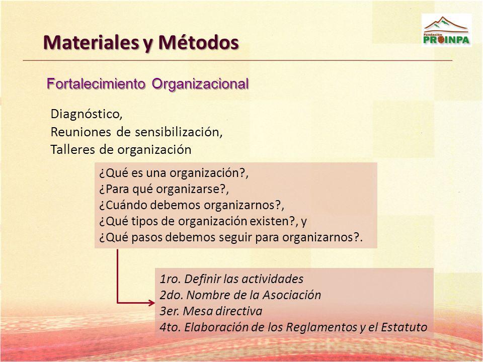 Materiales y Métodos Diagnóstico, Reuniones de sensibilización, Talleres de organización ¿Qué es una organización?, ¿Para qué organizarse?, ¿Cuándo de