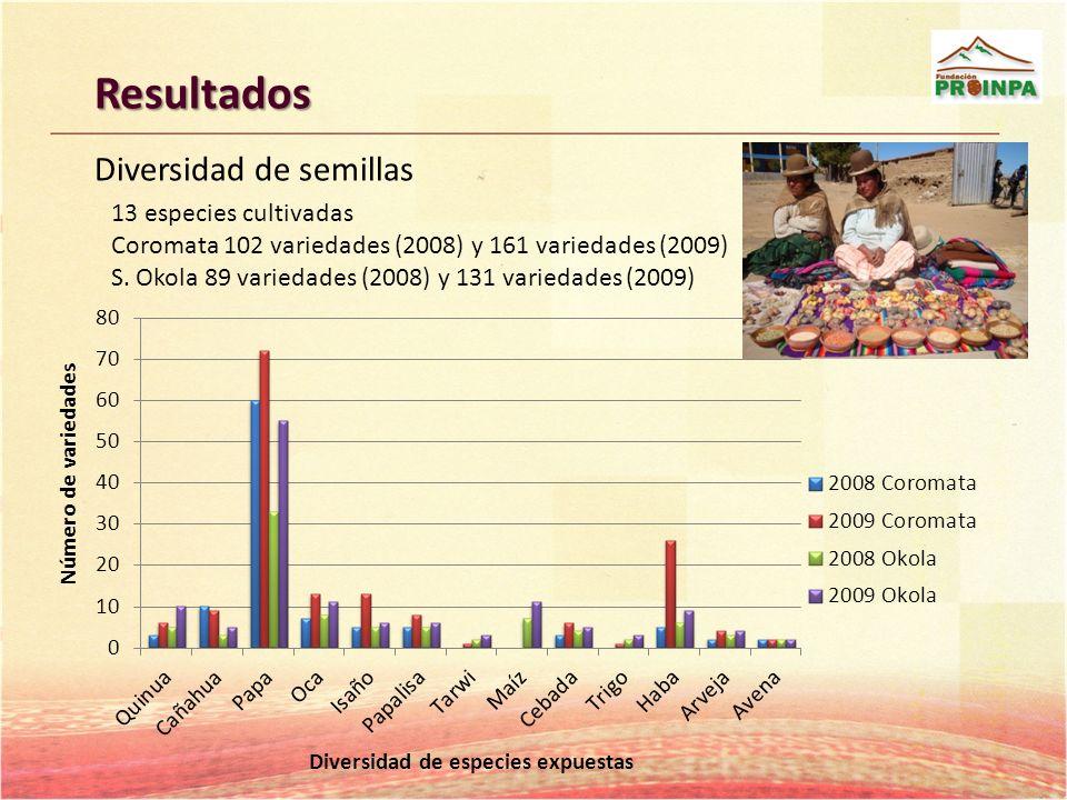 Resultados Diversidad de semillas 13 especies cultivadas Coromata 102 variedades (2008) y 161 variedades (2009) S. Okola 89 variedades (2008) y 131 va