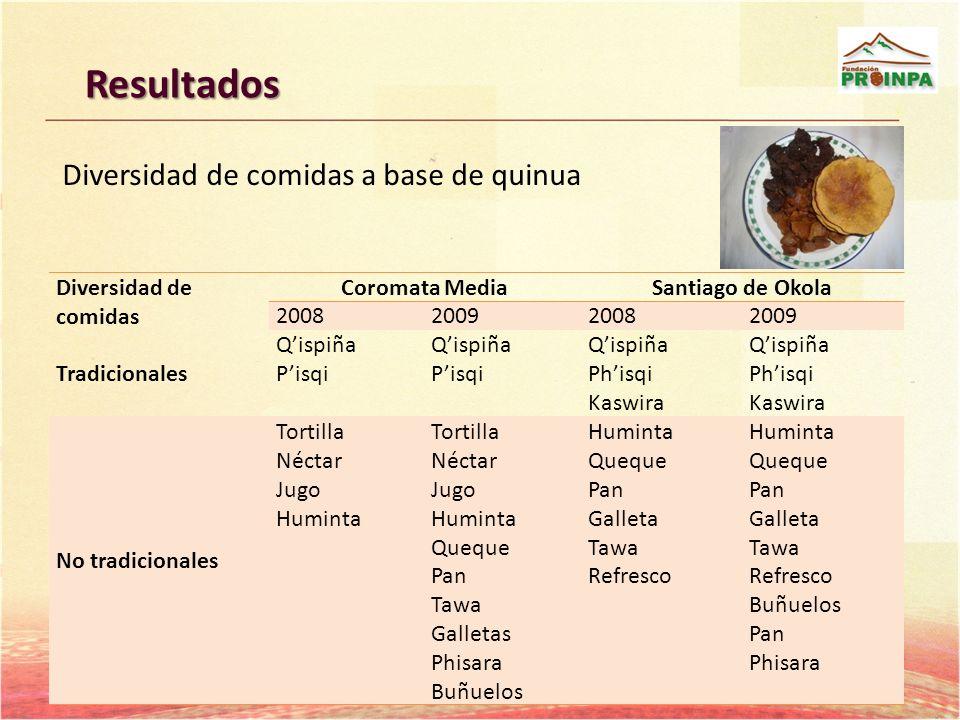 Resultados Diversidad de comidas a base de quinua Diversidad de comidas Coromata MediaSantiago de Okola 2008200920082009 Tradicionales Qispiña Pisqi Q
