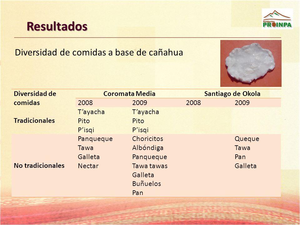 Resultados Diversidad de comidas a base de cañahua Diversidad de comidas Coromata MediaSantiago de Okola 2008200920082009 Tradicionales Tayacha Pito P